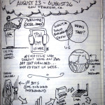 #uxweek Day 1 Sketchnotes: Avatars, design education and sampling. Oh my.