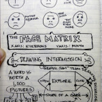 #uxweek Day 2 Sketchnotes: #Gamestorming Your Workplace with lots of Sharpies and Post-its.